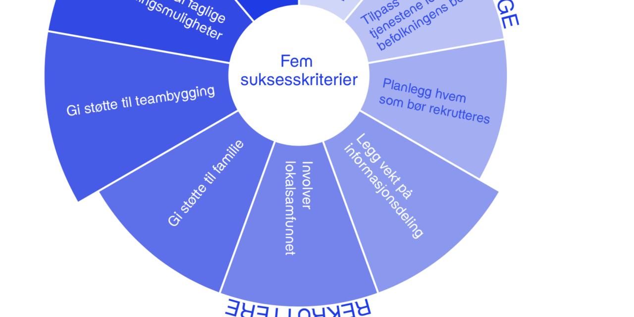 Recruit & Retain-rammeverket og vår studie