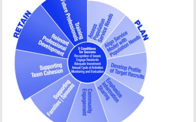 Rammeverket Recruit & Retain – Making it Work som NSDM har vært med å utvikle, lever og vokser.